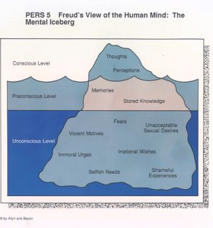 Diagram: Freud's Iceberg Mental Model